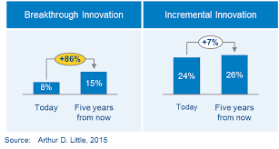 efficacy of Breakthroughs and Innovation
